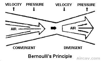Drawing: Bernoulli's Principle