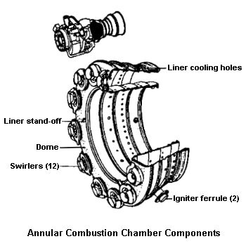 Combustion Section
